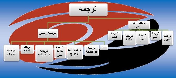 برترین سایت های ترجمه
