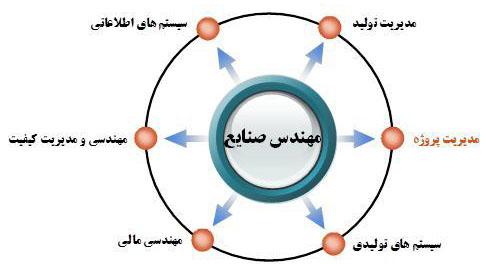 ترجمه متن صنایع