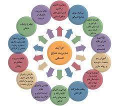 ترجمه مقاله مدیریت منابع انسانی