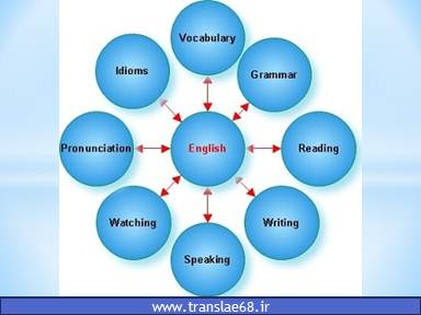 آموزش زبان در دبیرستان