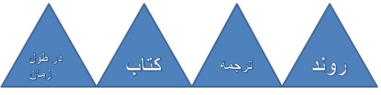 روند ترجمه ی کتاب در طول زمان