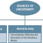 چگونه ما مفهوم ریسک ذاتی را بیان می کنیم به طوری که می توان آن را به طور موثر به عنوان معیار ارزیابی ریسک استفاده نمود؟