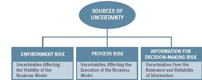 مفهوم ریسک ذاتی