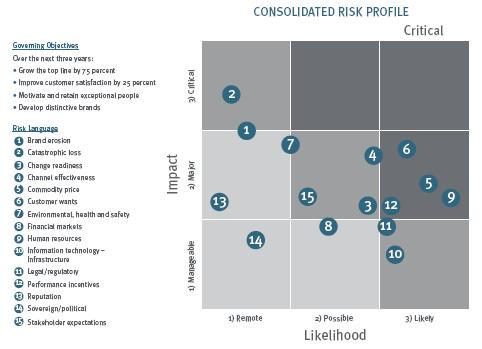 نقشه های ریسک چی هستند و چگونه آنها در طول فرایند ارزیابی ریسک استفاده می شوند؟
