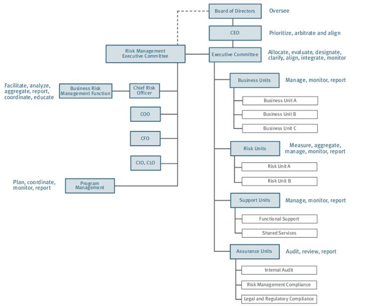 ساختار نظارتی سازمانی