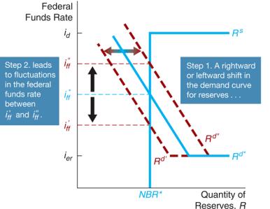 استراتژی سیاستهای پولی 1