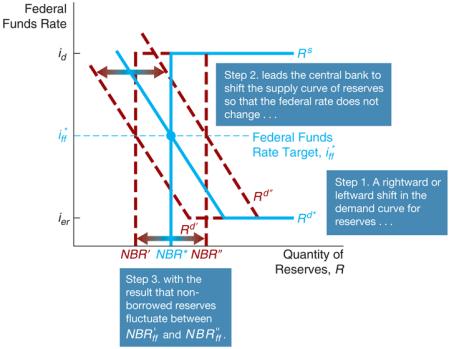 استراتژی سیاستهای پولی 2