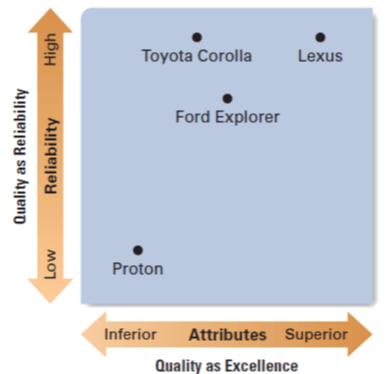 محصول-نقشه ی کیفیت اتومبیل ها