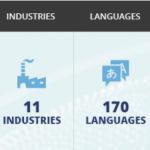 10 شرکت برتر ترجمه در سال 2019